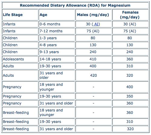 Magnesium RDA Chart