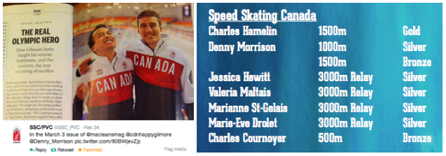 Team USANA Speed Skating Canada Medals at Sochi