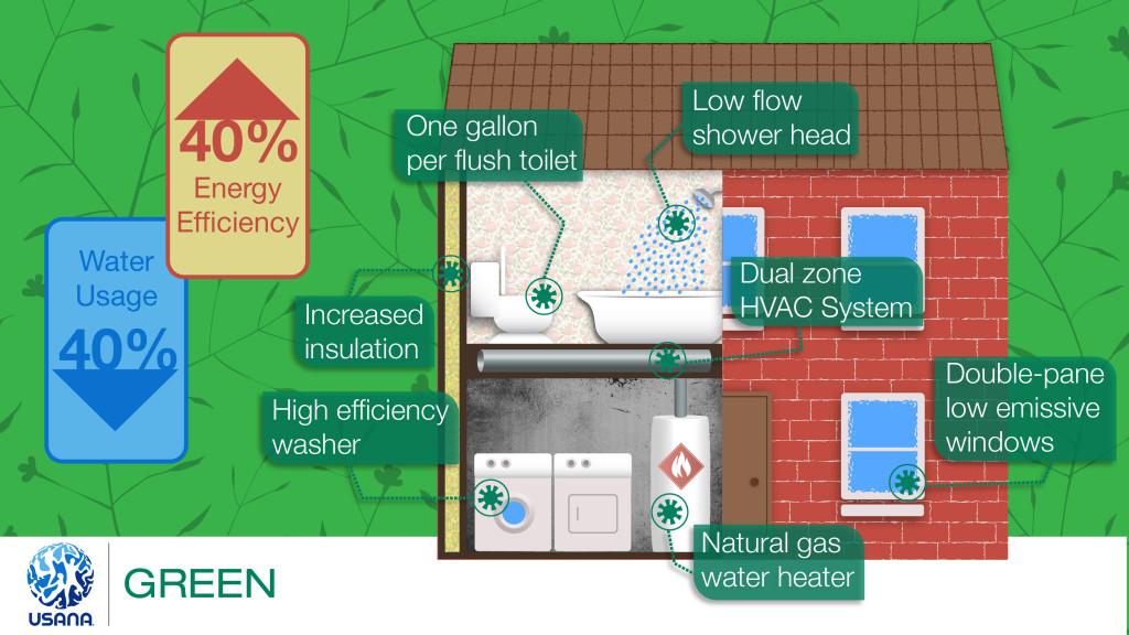 USANA Green, energy efficient home, eco-friendly