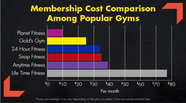 Gym membership cost comparison